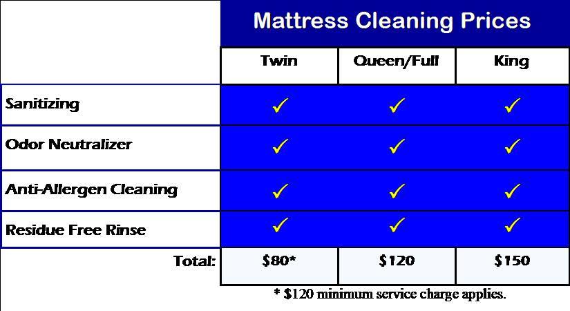 mattress cleaing